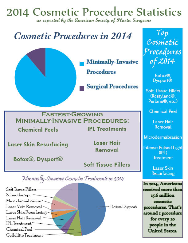 Cosmetic Procedure Stats Infographic