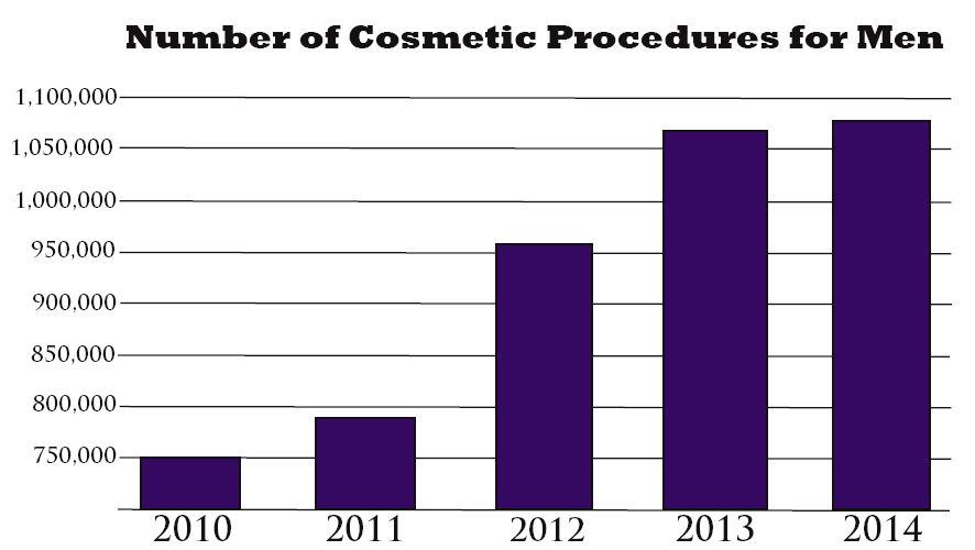 Infographic Cosmetic Procedures in Men